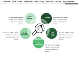 Qualitative Online Forum Communities Web Survey Chat Focus Groups Depth Interview