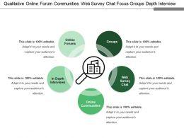 Qualitative Online Forum Communities Web Survey Chat Focus Groups Depth Interview