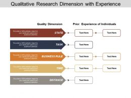 Qualitative Research Dimension With Experience