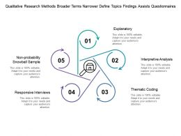 Qualitative Research Methods Broader Terms Narrower Define Topics Findings Assists Questionnaires