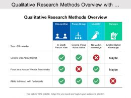 Qualitative Research Methods Overview With Knowledge Type