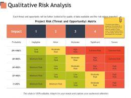 Qualitative Risk Analysis Management Ppt Powerpoint Presentation Outline Mockup