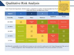 Qualitative Risk Analysis Ppt Examples