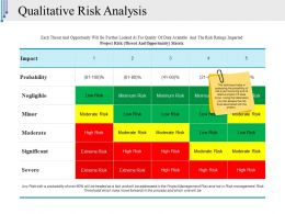 Qualitative Risk Analysis Ppt Icon