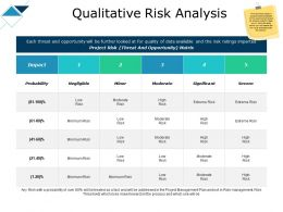 Qualitative Risk Analysis Probability Ppt Powerpoint Presentation Portfolio Icon
