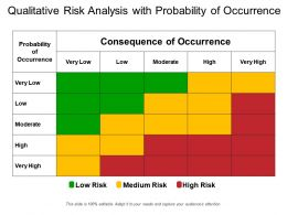 Qualitative Risk Analysis With Probability Of Occurrence