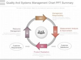 Quality And Systems Management Chart Ppt Summary