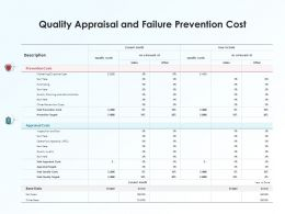 Quality Appraisal And Failure Prevention Cost