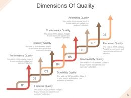 Quality Assurance Activities And Processes Powerpoint Presentation Slides