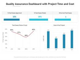 Quality Assurance Dashboard With Project Time And Cost