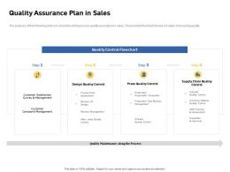 Quality Assurance Plan In Sales Approval Control Ppt Powerpoint Presentation Inspiration Designs