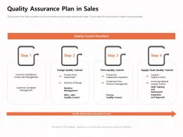 Quality Assurance Plan In Sales Inspection Ppt Powerpoint Presentation Outline Rules