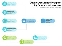 Quality Assurance Program For Goods And Services