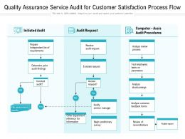 Quality Assurance Service Audit For Customer Satisfaction Process Flow
