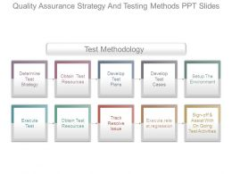 Quality Assurance Strategy And Testing Methods Ppt Slides
