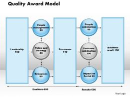 Quality Award Model powerpoint presentation slide template