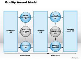 Quality Award Model powerpoint presentation slide template