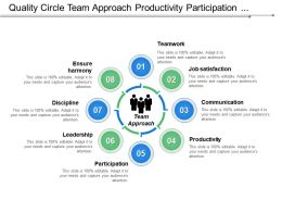 Quality Circle Team Approach Productivity Participation And Leadership