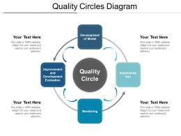 Quality Circles Diagram