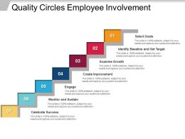 Quality Circles Employee Involvement