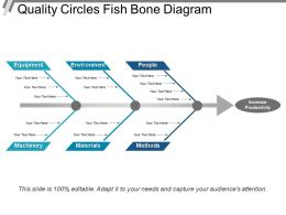 Quality Circles Fish Bone Diagram