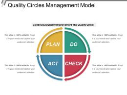 Quality Circles Management Model