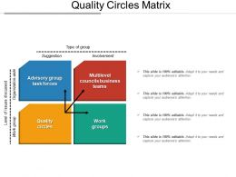 Quality Circles Matrix