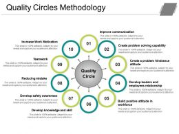 Quality Circles Methodology