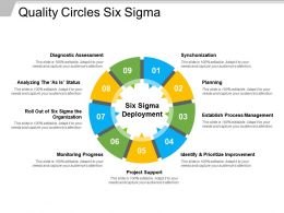 Quality Circles Six Sigma