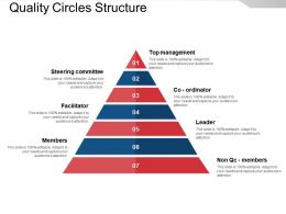 Quality Circles Structure