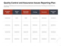 Quality Control And Assurance Issues Reporting Plan Ppt Ideas