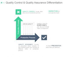 Quality Control And Quality Assurance Differentiation Ppt Slide