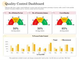 Quality Control Dashboard Manufacturing Company Performance Analysis Ppt Ideas Graphics