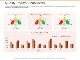 Quality Control Dashboard Ppt Powerpoint Presentation Pictures Shapes