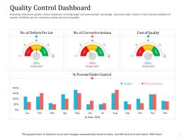 Quality Control Dashboard Ppt Powerpoint Presentation Show Shapes