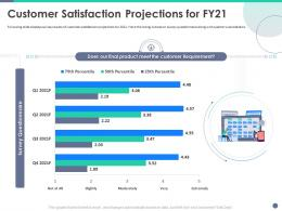 Quality Control Engineering Customer Satisfaction Projections For FY21 Ppt Example