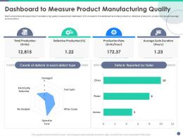 Quality Control Engineering Dashboard To Measure Product Manufacturing Quality Ppt Smartart