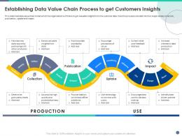 Quality Control Engineering Establishing Data Value Chain Process To Get Customers Insights Ppt Model