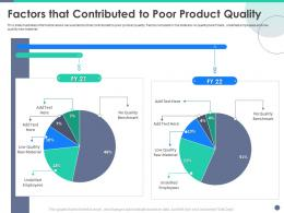 Quality Control Engineering Factors That Contributed To Poor Product Quality Ppt Powerpoint Show