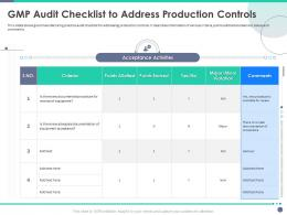 Quality Control Engineering GMP Audit Checklist To Address Production Controls Ppt Elements
