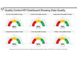 Quality Control Kpi Dashboard Showing Data Quality