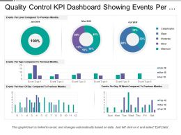 Quality Control Kpi Dashboard Showing Events Per Hour And Day