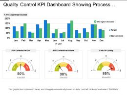 Quality Control Kpi Dashboard Showing Process Under Control And Cost Of Quality