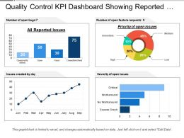 Quality Control Kpi Dashboard Showing Reported Issues And Priority