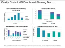 Quality Control Kpi Dashboard Showing Test Execution Status