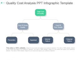 Quality Cost Analysis Ppt Infographic Template