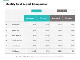 Quality Cost Report Comparison Amount Ppt Powerpoint Presentation Summary Example Topics