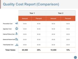 Quality Cost Report Comparison Example Of Ppt
