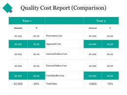 Quality Cost Report Comparison Ppt Clipart