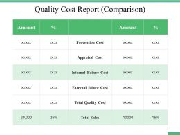 Quality Cost Report Comparison Ppt File Images